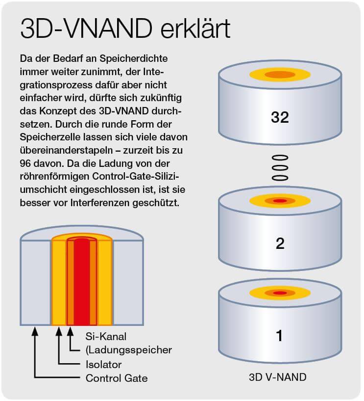 SSD: Hier sieht man eine Grafik, die das Konzept des 3D Vand erklärt.