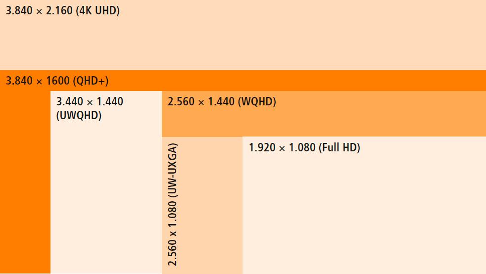 Curved-Monitor: Verschiedene Auflösungen Grafik